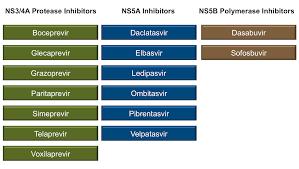 Mavyret Dosing Chart Core Concepts Treatment Of Hcv Genotype 1 Treatment Of