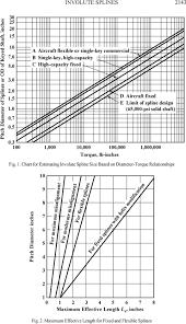 Spline Dimensions Chart Splines And Serrations Pdf Free Download