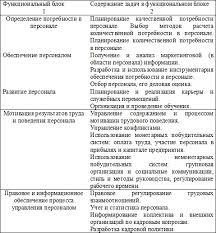 Организация управления предприятием на примере ТОО Жумшар  Таблица 1 Состав функциональных блоков по управлению персоналом