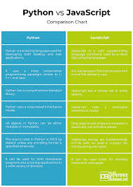 Javascript Comparison Chart Difference Between Python And Javascript Difference Between