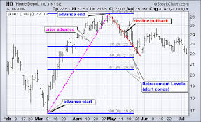 How To Read Stocks Graph How To Read Stock Charts For Dummies Elegant Stock Charts And Stock