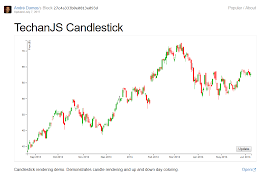 D3 Js Using D3js To Make A Candlestick Or Ohlc Chart