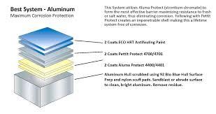 Antifouling Paint For Aluminum Boats Lapirinola Co