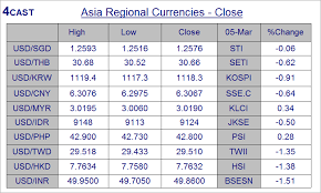 Forex Analysis Asia Close Highlights Sgd Thb Krw Php Idr