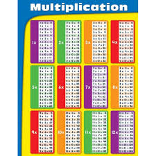 Multiplication Table Chart Multiplication Tables Laminated Chart