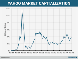 Yahoo Stock Chart Check Out Yahoos Market Cap Over Time