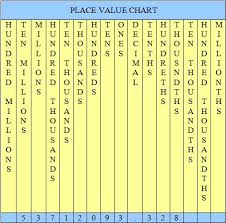 Show A Place Value Chart Place Value Chart Games Are Great For Teaching About Numbers