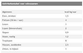 Hoeveel kcal is een kilo