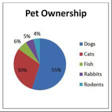 Data Visualization 101 How To Make Better Pie Charts And