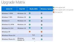 Windows 7 Versions Chart Microsofts Windows 10 Upgrade Path Chart Shows Windows Rt
