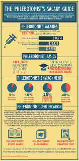 Types Of Medical Certifications Phlebotomist Salary And Certification Review Phlebotomy