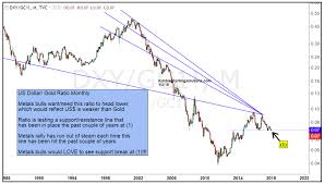 30 Year Gold Chart Can Gold Bulls Capitalize On U S Dollar Weakness See It