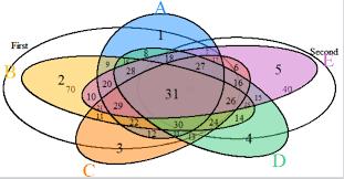 Venn Diagram In Excel Based On Data Excel Data To Venn Diagram Data Science Stack Exchange