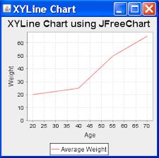 Xyline Chart