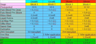 Dark Energy Feed Chart 34 Rational Grow Chart Weed