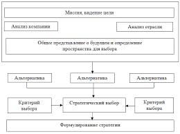 Разработка корпоративной стратегии Представительства Мицубиси  Рисунок 7 ‒Процесс разработки стратегии бизнес единицы 12
