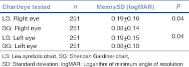 Lea Symbols Chart Printable Comparison Of The Efficacy Of Lea Symbol Chart And Sheridan