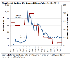 Graphic Card Price Chart Nvidia And Amd Arent At Serious Risk From Crypto Concerns