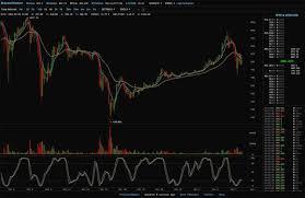 Bitcoin Chart Live Embarking On My Bitcoin Trading