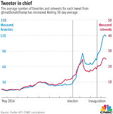 Donald Trump Twitter Followers Chart Donald Trumps Twitter Engagement Is Stronger Than Ever