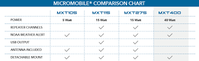 Ham Radio Comparison Chart Midland Mxt400 40 Watt Gmrs Micromobile Two Way Radio Up To 65 Mile Range Walkie Talkie 8 Repeater Channels 142 Privacy Codes Single Pack
