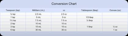 conversionchart