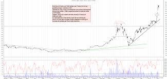 Grafico azioni Tesla 09 07 2020 ora 22:22. - La Borsa Dei Piccoli
