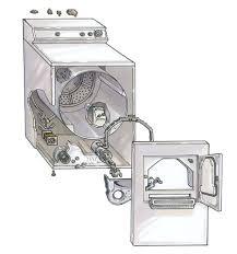 Dryer Repair Guide Noble Appliance Repair