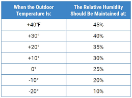 How Much Humidity Should I Have In My Home During The Winter