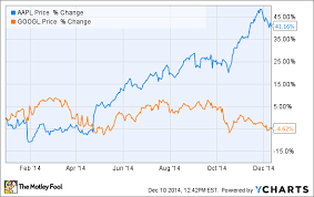 Nasdaq Google Chart 3 Reasons Apple Stock Outperformed Google In 2014 The