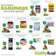 Kilojoules Exercise Chart How Many Kilojoules Are In That Spread Australian Healthy
