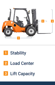 Forklift Capacity Chart 10 Different Forklift Types And Their Uses Bigrentz
