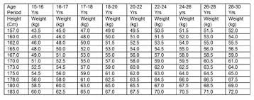 Army Weight Standards Chart What Are The Medical Fitness Requirements For The Indian