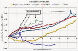 The Jobs Chart That Trumps All Jobs Charts Msnbc