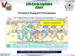 Defense Acquisition Life Cycle Chart Defense Acquisition