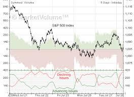 Advance Decline Stock Charts Analysis Com