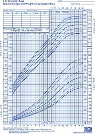 Teenage Girl Height And Weight Chart 13 Prototypic Average Weight Per Height And Age Chart