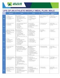 Weekly Meal Plan For A Male Athlete In 2019 Athlete Meal