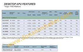 Amd Trinity Specifications Chart Details Six New Apus