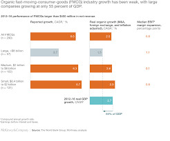A New Model Of Value Creation For The Fmcg Industry Mckinsey