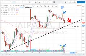 Airasia Stock Price Chart Airasia Selling Is On The Way Gerald Koh Stock Charts