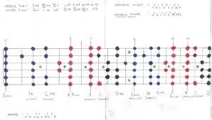 Country Guitar Scales Chart What Are The Most Important Bass Guitar Scales Quora