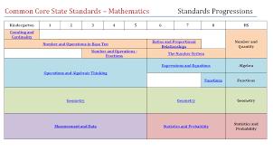 Common Core Math Standards Chart Common Core Math Progressions Biting Into Common Core Math