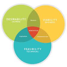 Venn Diagram A Venn Diagram For Innovation The Framework Bank Medium