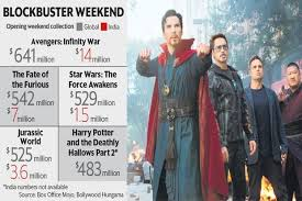 Box Office India Full Chart Box Office Marvel Avengers Smashes Records