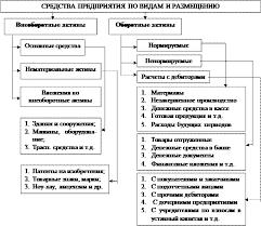 Оборотные активы Студопедия Схема 5 Средства предприятия по видам и размещению