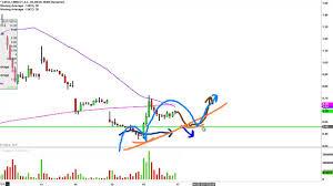 Linn Co Llc Lnco Stock Chart Technical Analysis For 03 16 16