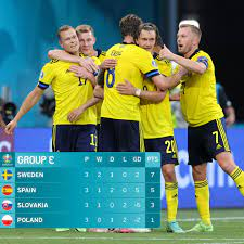 ผลบอล สวีเดน 3-2 โปแลนด์ (ไฮไลท์บอล) | Thaiger ข่าวไทย