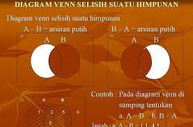 Contoh Diagram Venn Komplemen Diagram Venn Selisih Dan Komplemen Suatu Himpunan Materi