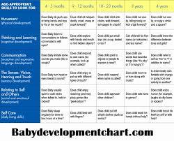 Developmental Milestones First Year Chart 39 Inquisitive Language Developmental Norms Chart